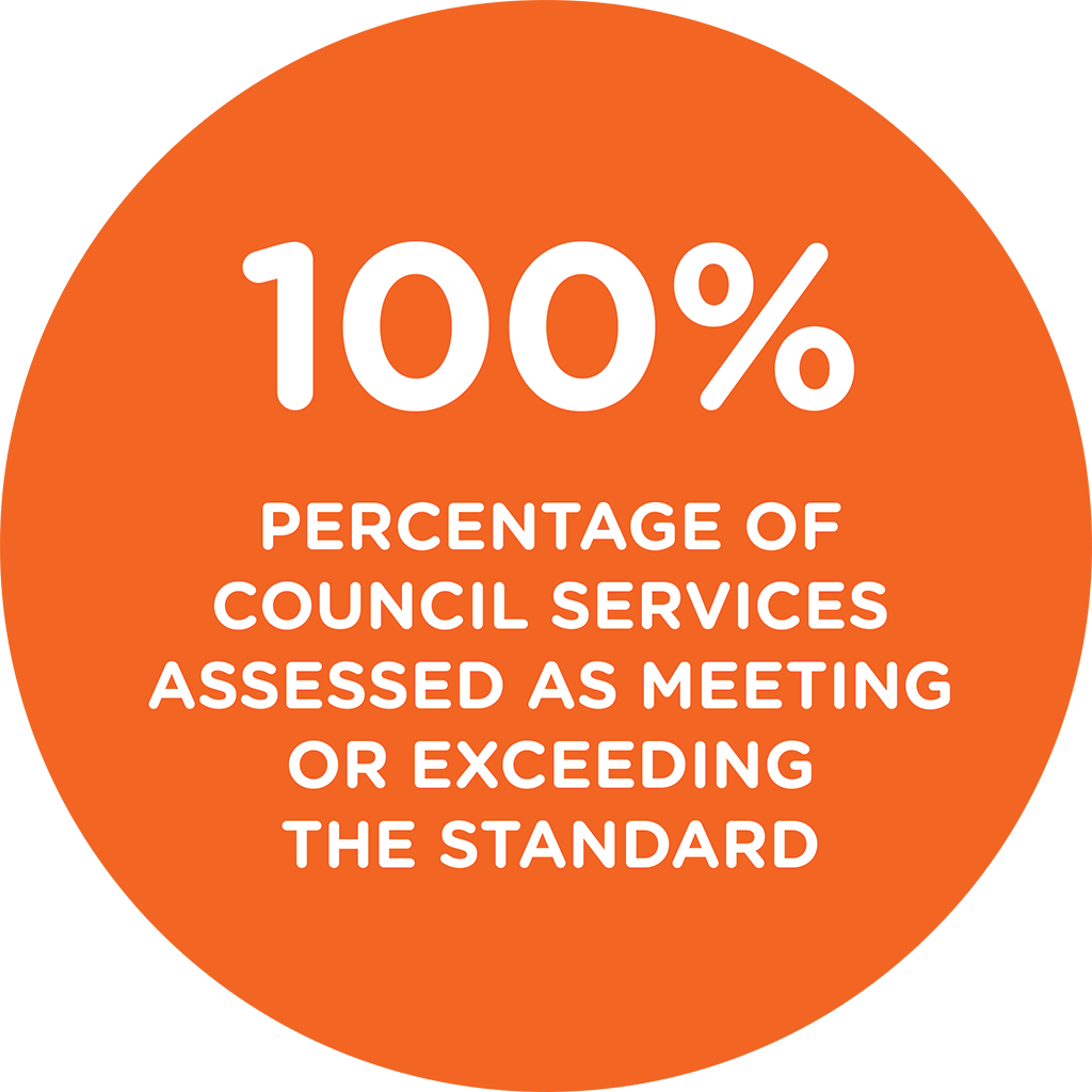 100 percent of Council services assessed as meeting or exceeding the NQS.